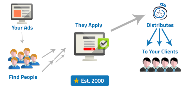 lead distribution - boberdoo.com