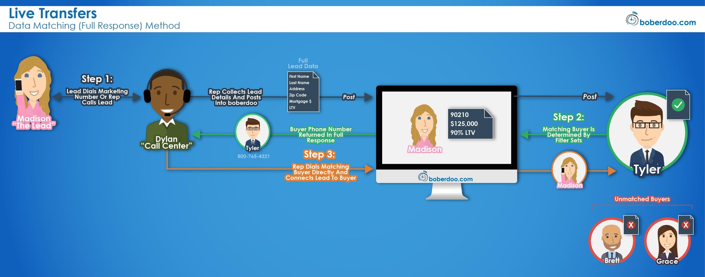 live transfers data matching full response call routing software boberdoo