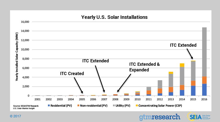 solar leads industry data