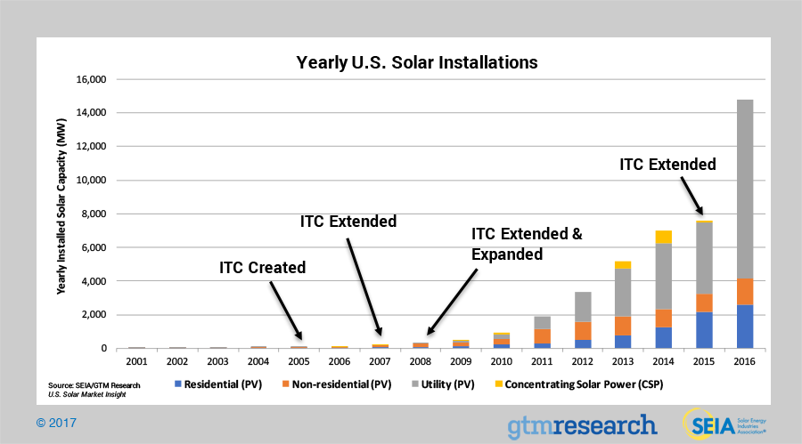 solar leads industry data