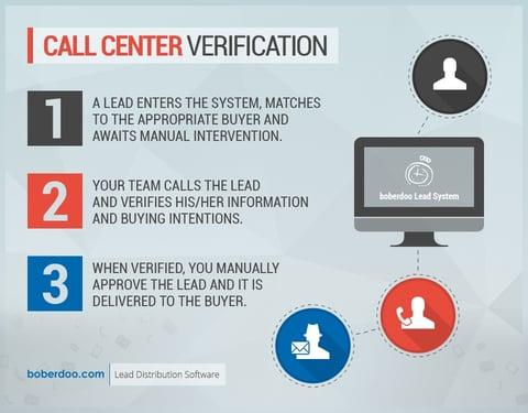 call center verification - CCV - boberdoo.com