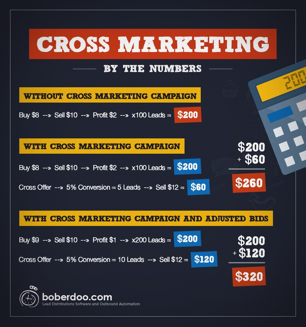 Boberdoo Cross Marketing -lead distribution software