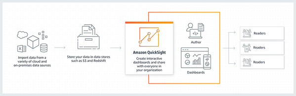 AWS QuickSight Use Cases Part 2