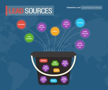 lead source with boberdoo.com
