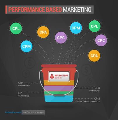 performance based marketing - boberdoo.com