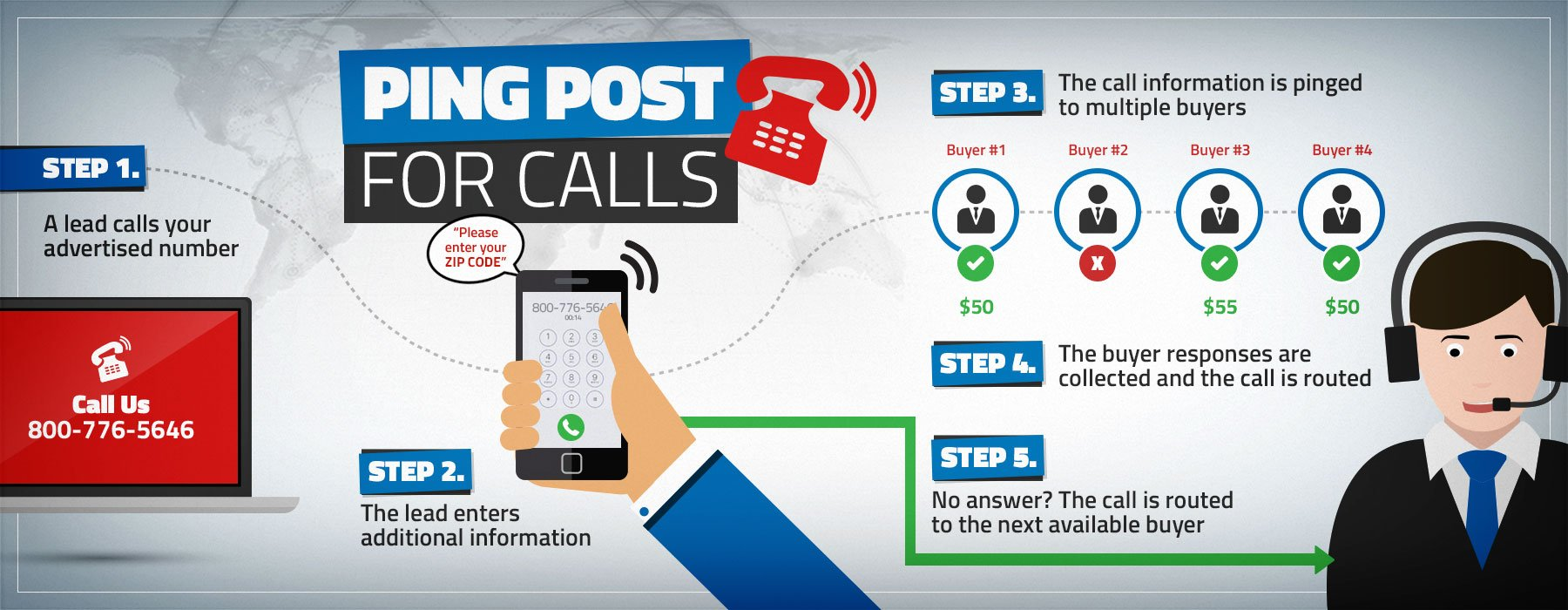 ping post for calls
