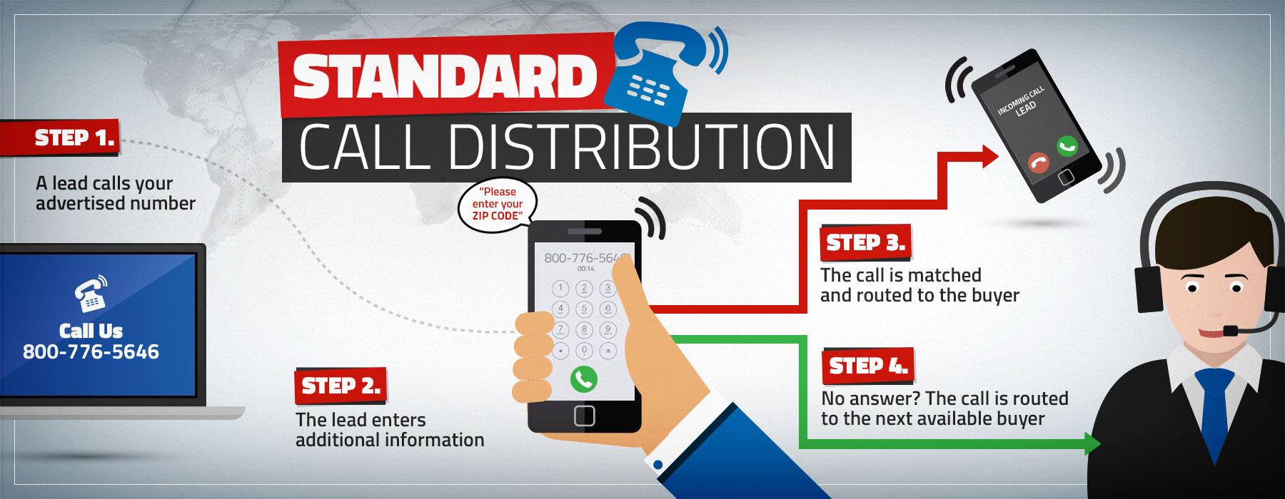 standard call distribution