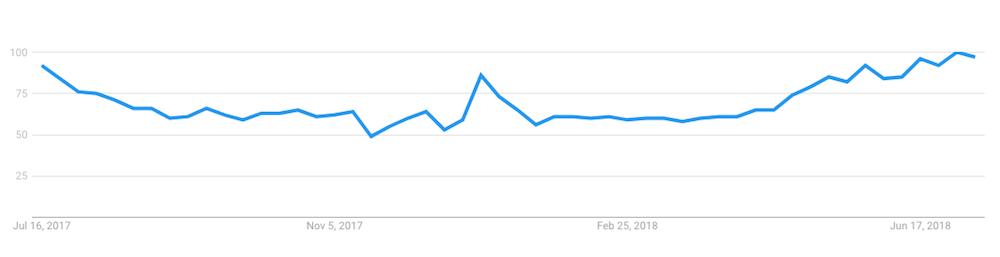 HVAC boberdoo statistics