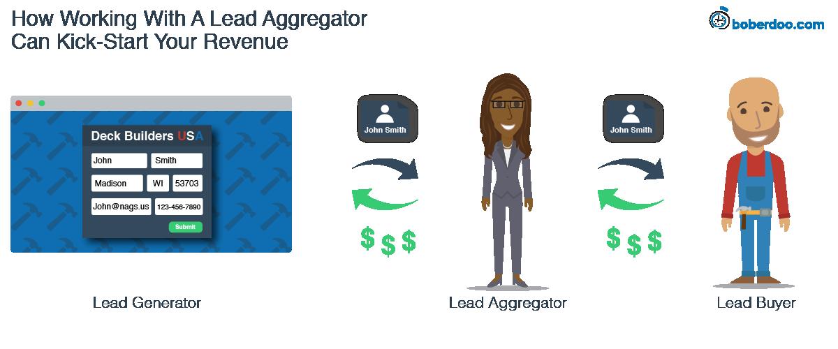 lead aggregator