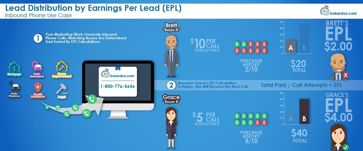 lead distribution by earnings per lead boberdoo