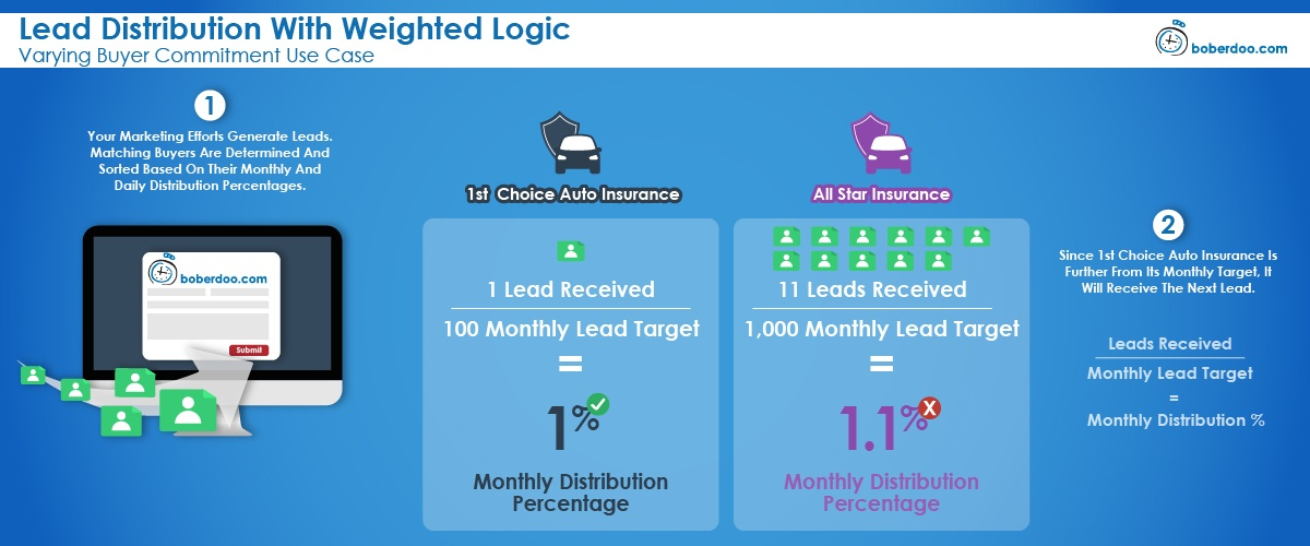 lead distribution with weighted logic varying buyer commitment
