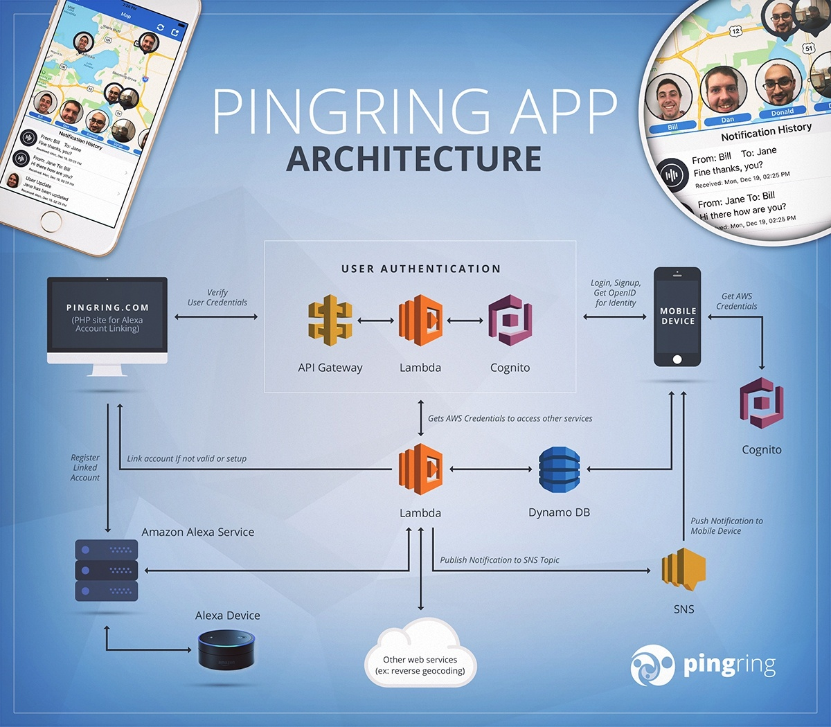 pingring amazon alexa ios architecture