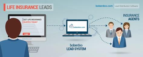 Life Insurance Leads with boberdoo.com