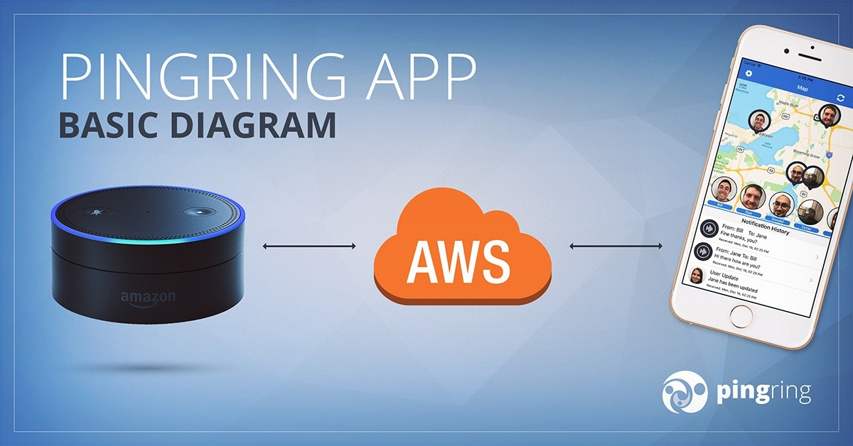 How To Develop an Amazon Alexa Skill and iOS App