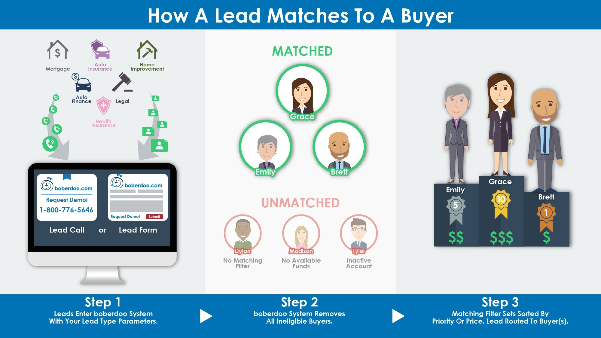 How a lead matches to a buyer boberdoo lead distribution