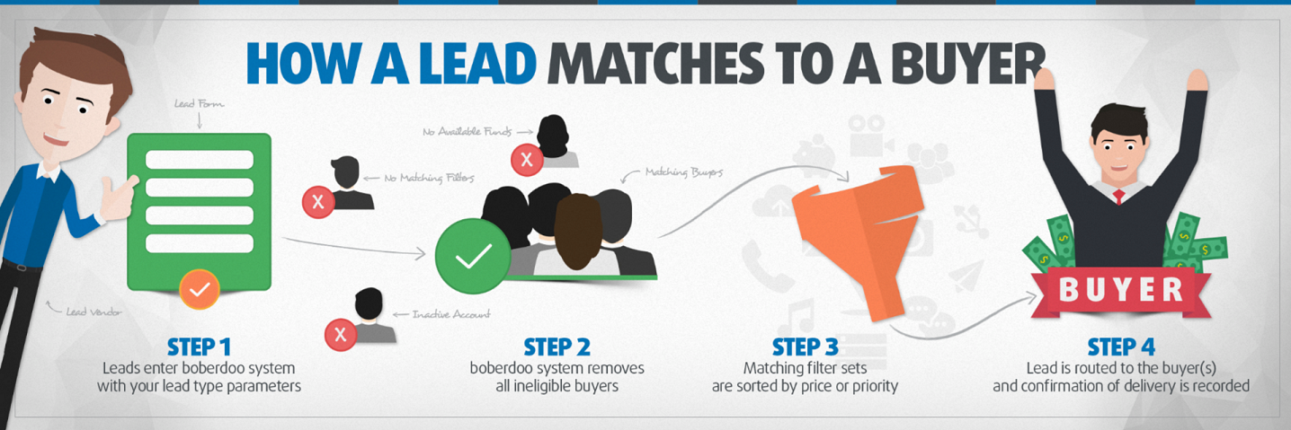 How a Lead Matches to a Buyer