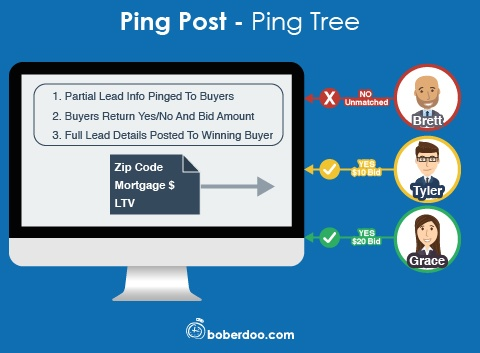Ping Post - Ping Tree Lead Distribution Software