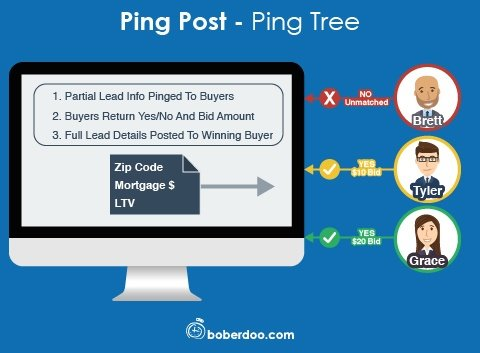 Ping Post / Ping Tree Software