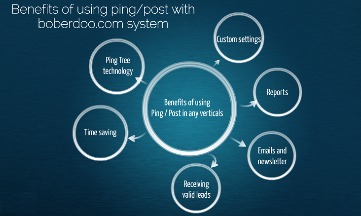 Ping Post Software